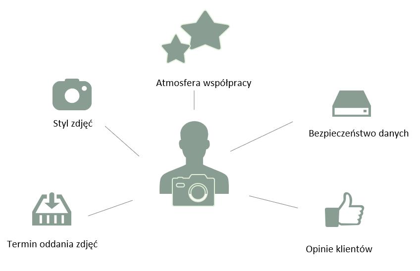 Fotograf na ślub to ważny wybór, istnieje wiele kryteriów. Schemat pokazuje czym się kierować.